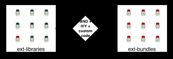ext-bundles