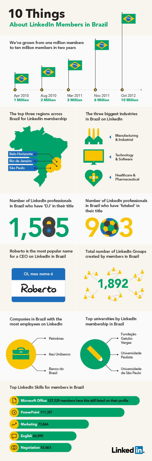 Ten Things About LinkedIn Members in Brazil Infographic