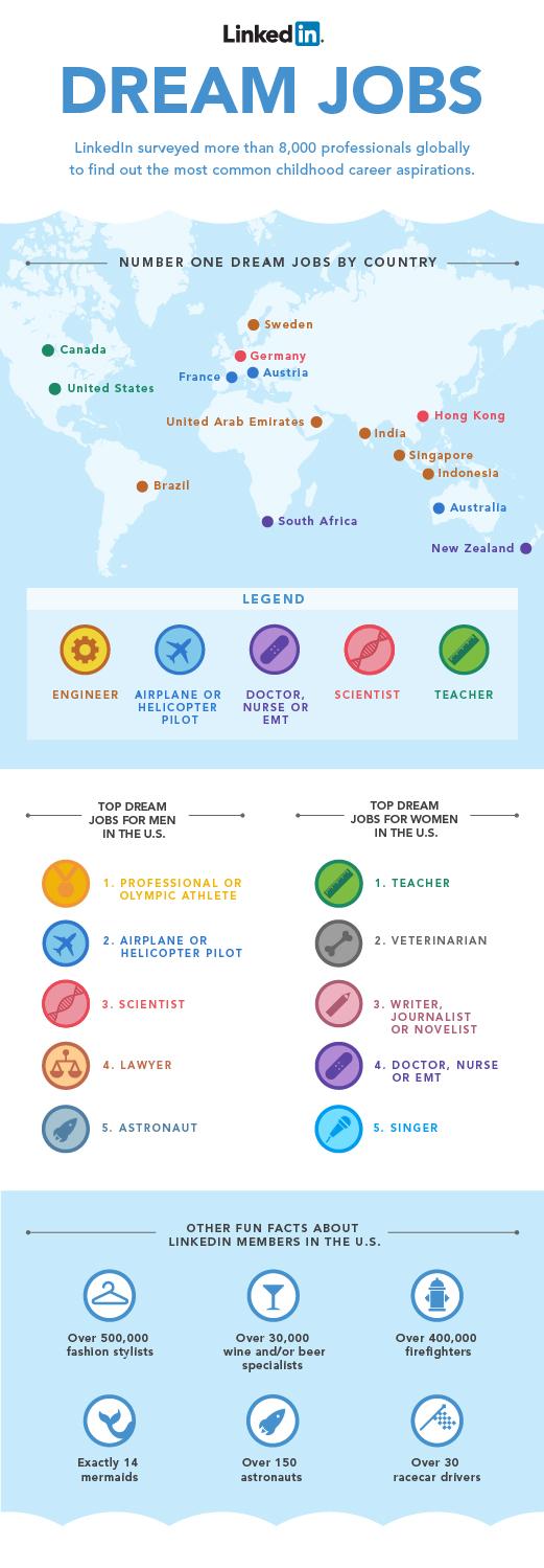 Dream Jobs Linkedin Infographic