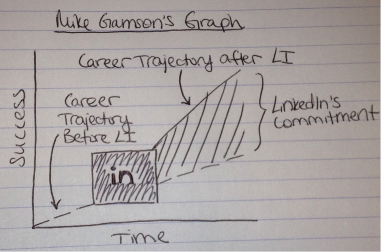 Mike Gamson Transformation Graph
