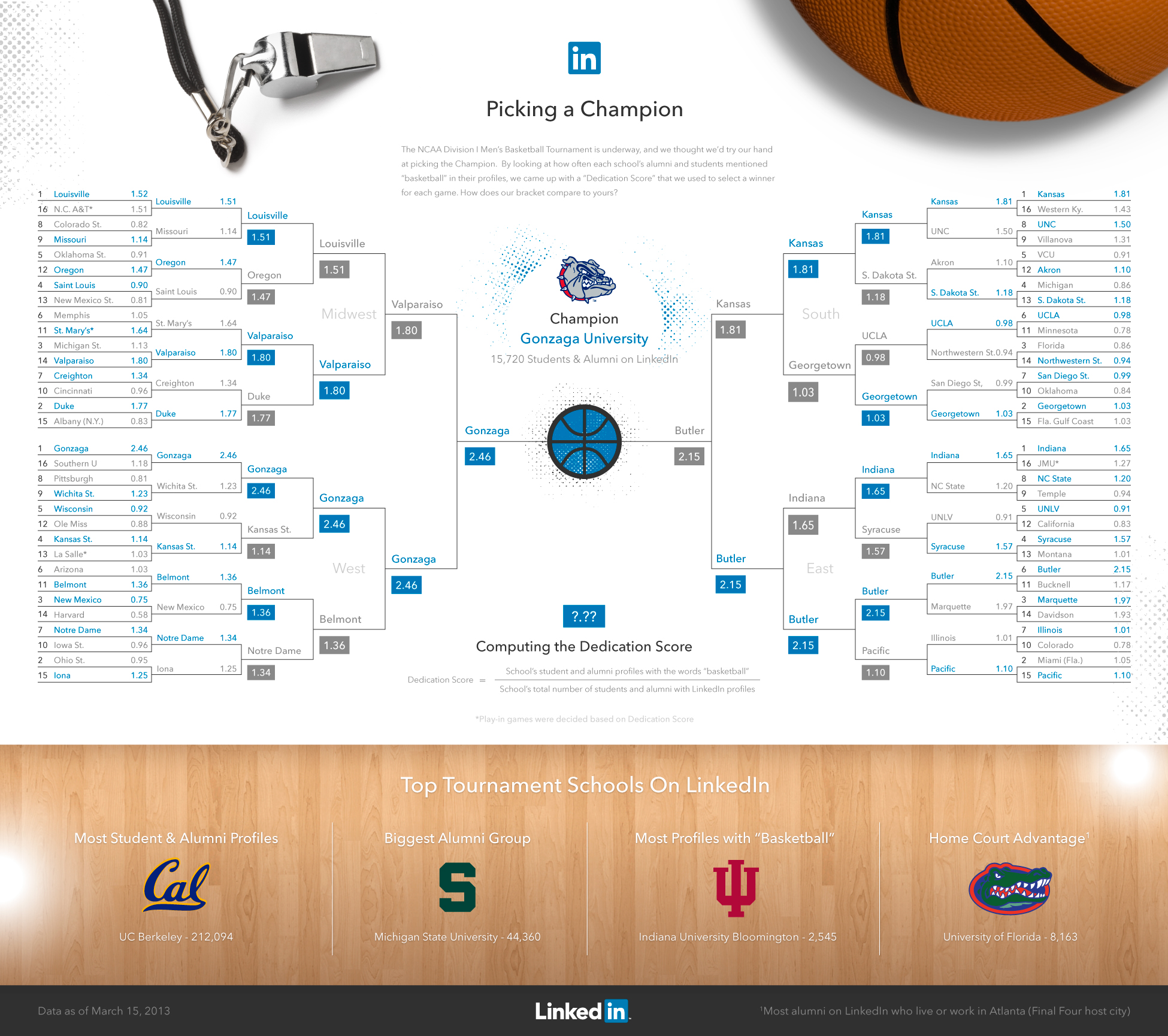 LinkedIn NCAA Champion