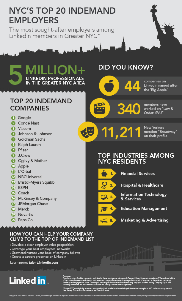 Top 20 InDemand Employers NYC