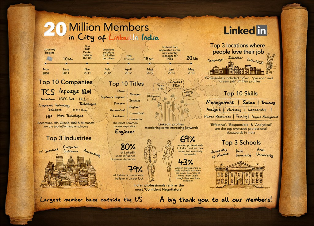 LinkedIn India 20 million Infographic