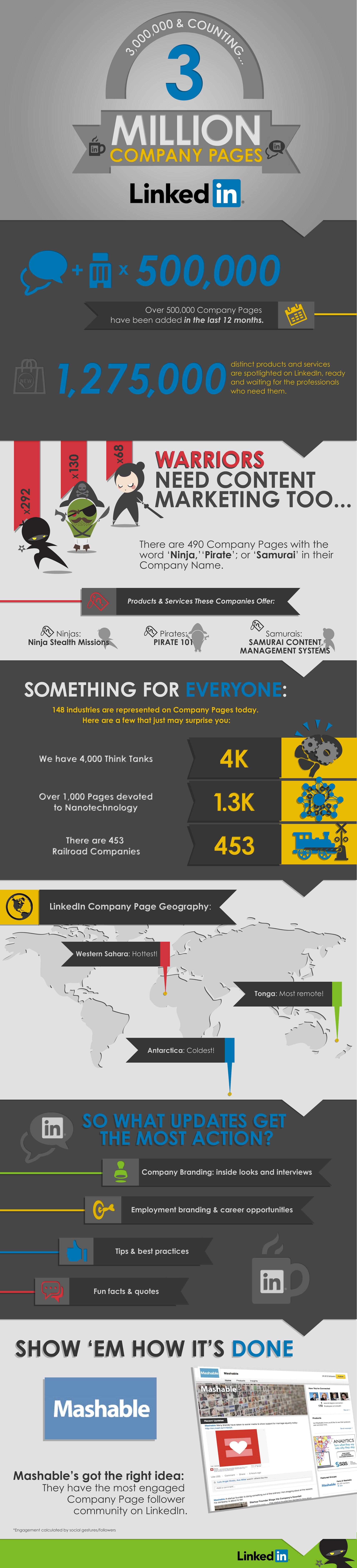 3M LCP Infographic