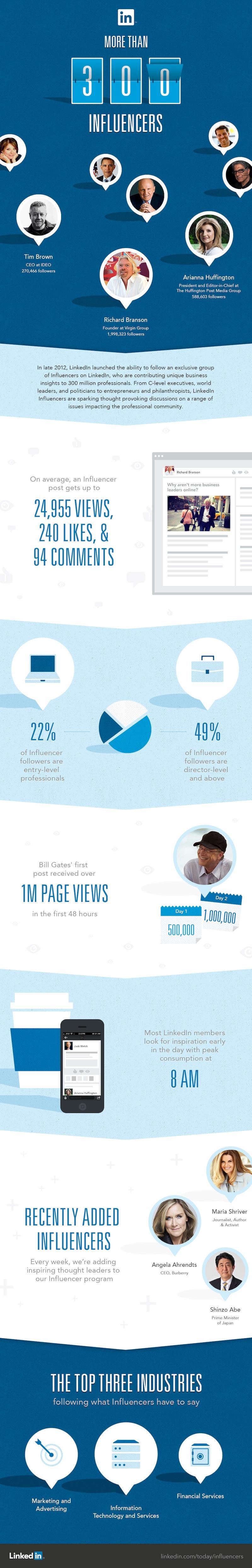 300 LinkedIn Influencers Infographic