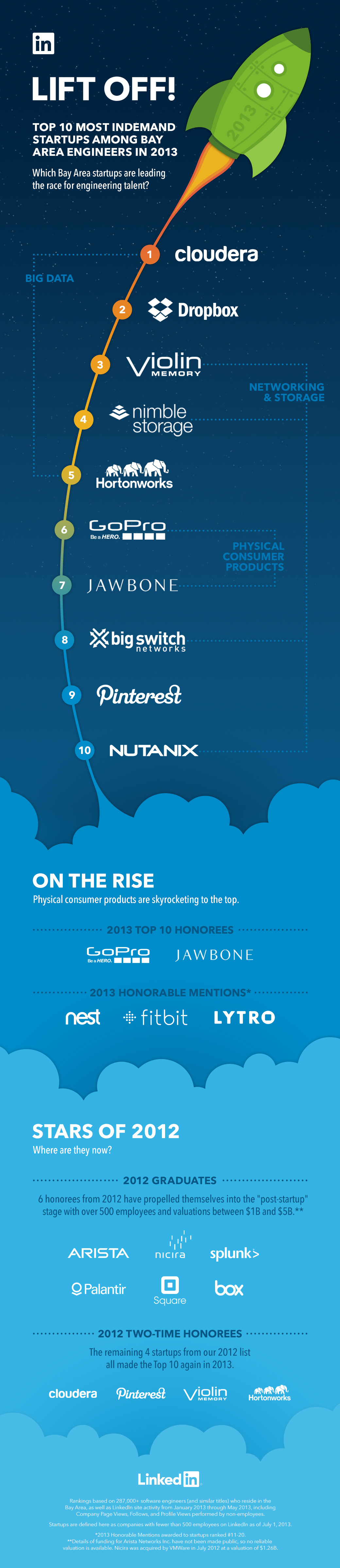 InDemand Tech Startups 2013 Infographic