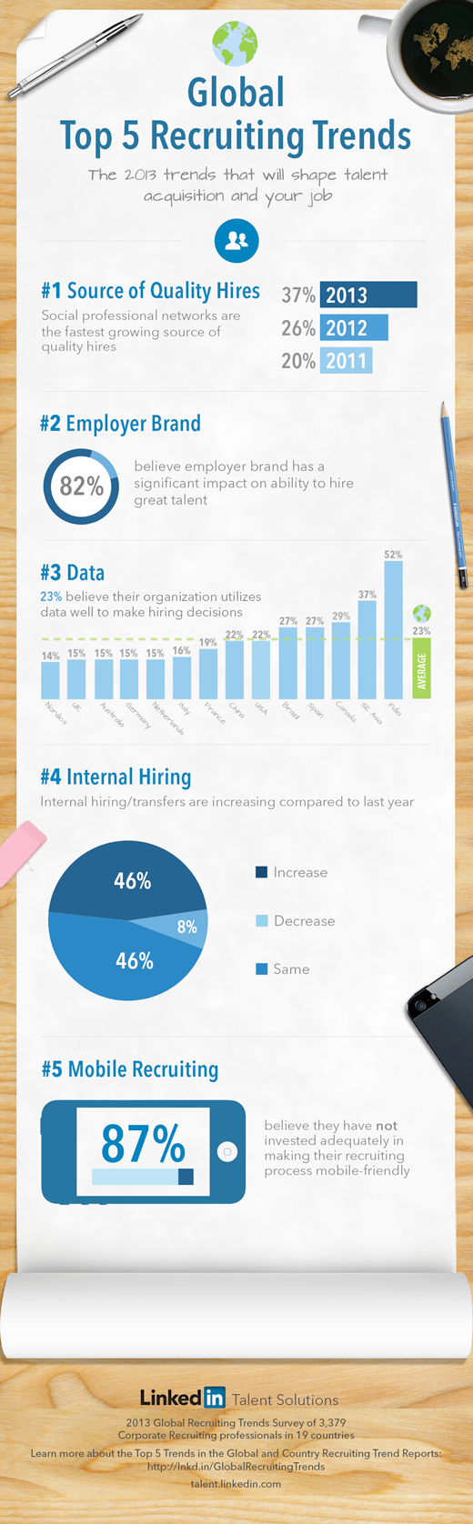 Recruiting Trends Infographic 2013
