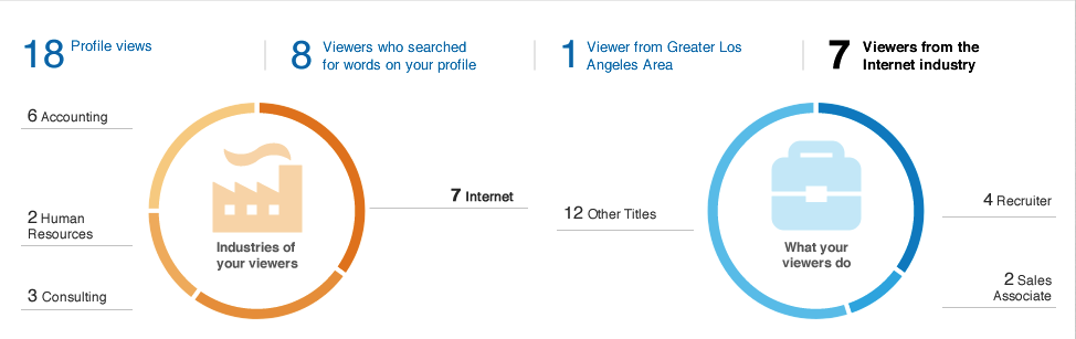 whos viewed your profile analytics dashboard