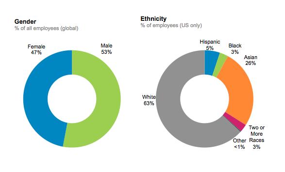 LinkedIn Diversity NON-TECH