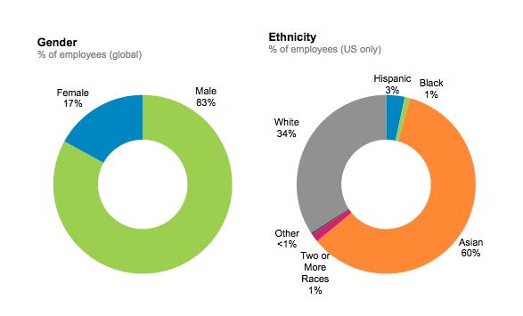 LinkedIn Diversity TECH