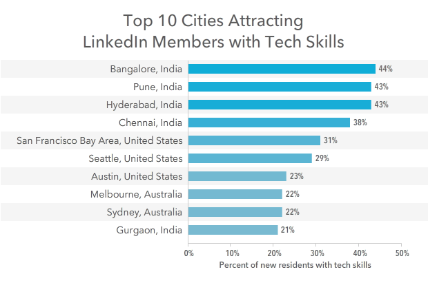 top 10 cities attracting tech talent