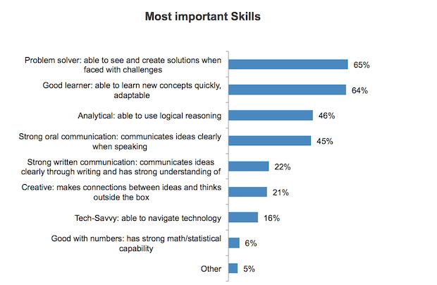 top 10 soft skills employers are looking for