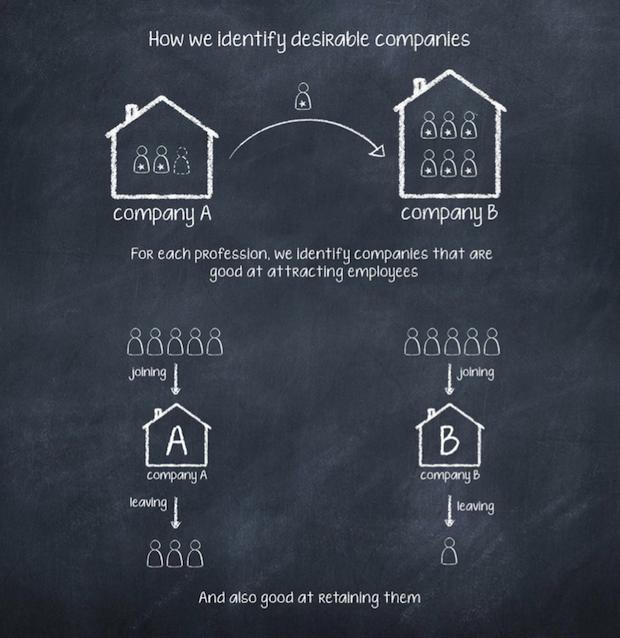 identifyingdeisrablecompanies