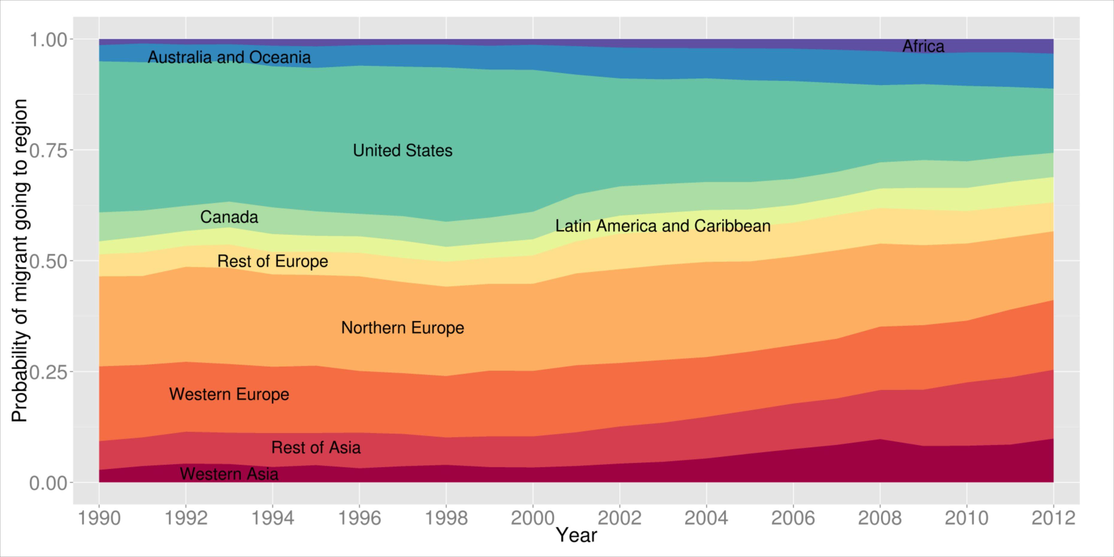 Migration to Region
