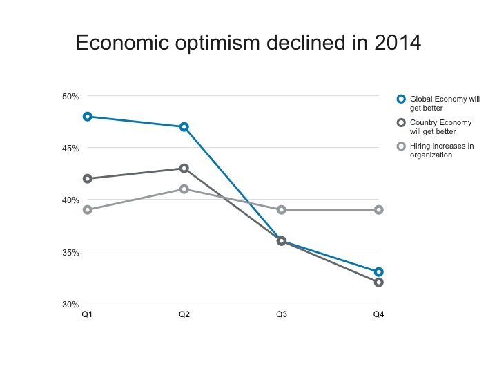 Economic Optimism