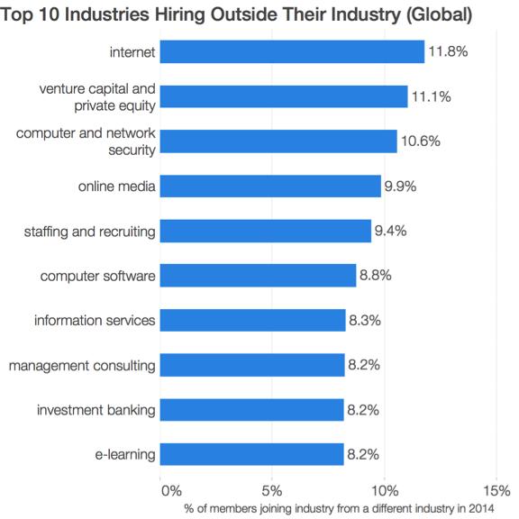 top 10 industries hiring outside their industry