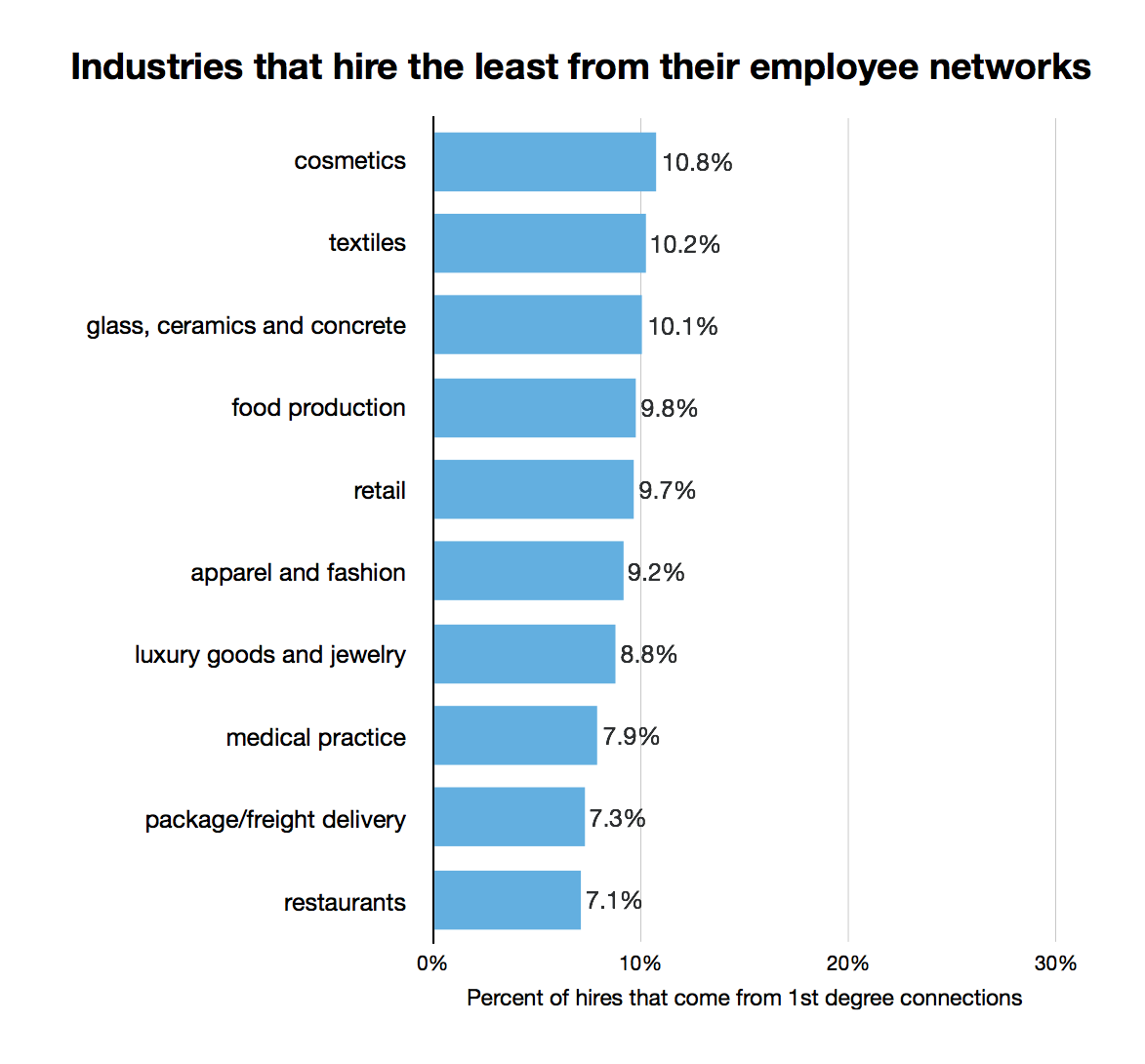 industries that higher least from first degree