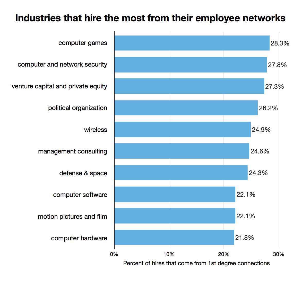 industries that hire most from first degree