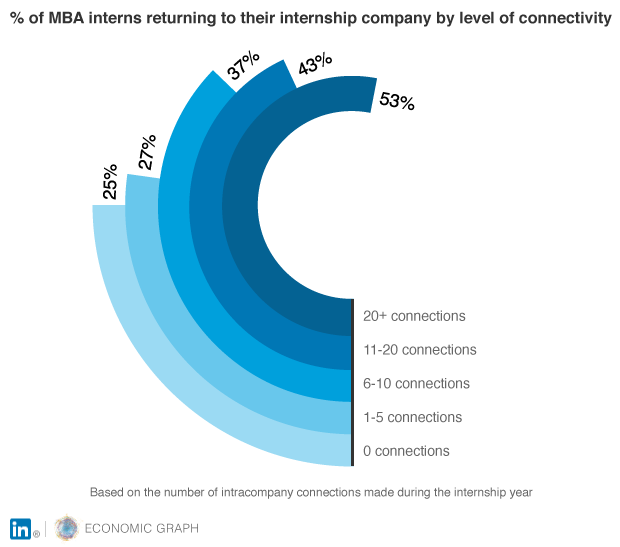 MBA interns returning to their internship company by level of connectivity