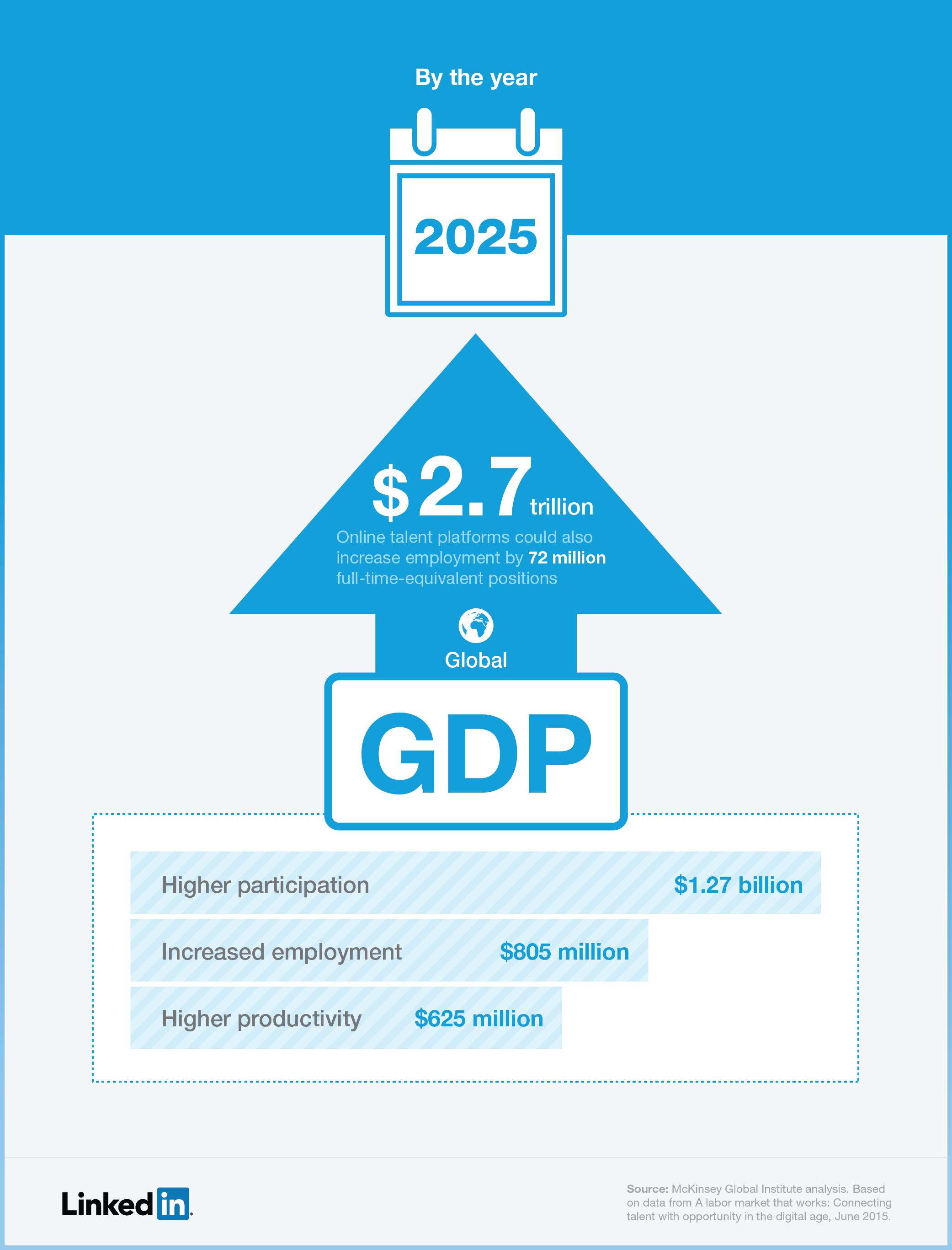 Online Talent Platforms 2.7 trillion infographic