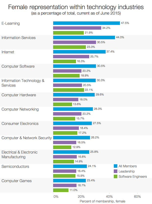 gender_industry_distribution_tech_viz2
