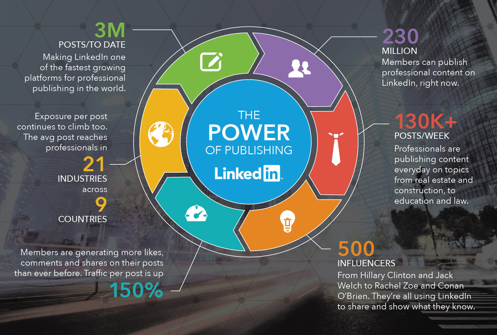 The power of publishing on linkedin infographic