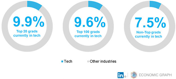 linkedin_top_tech_grads