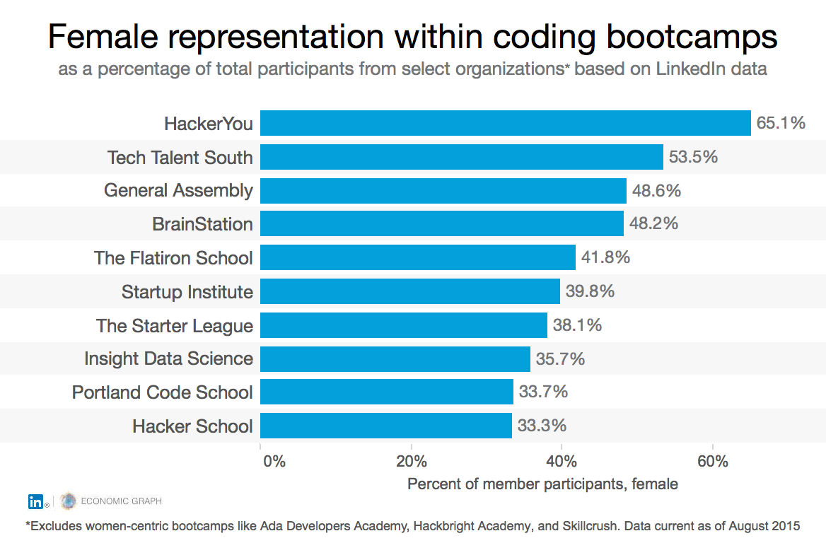 coding bootcamp gender breakdown top 10