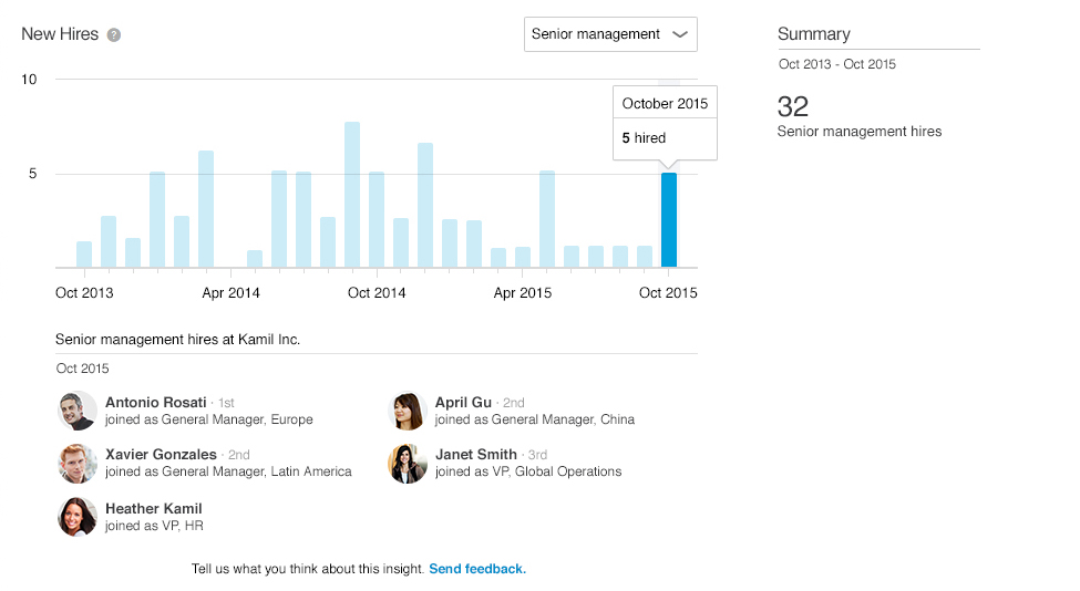Introducing Premium Insights Keeping You In The Know On Companies