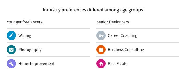 Age Preferences