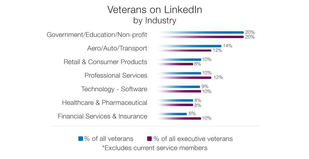 Paths to the C-Suite: Career Tips for Veterans Based on LinkedIn Data | Official LinkedIn Blog