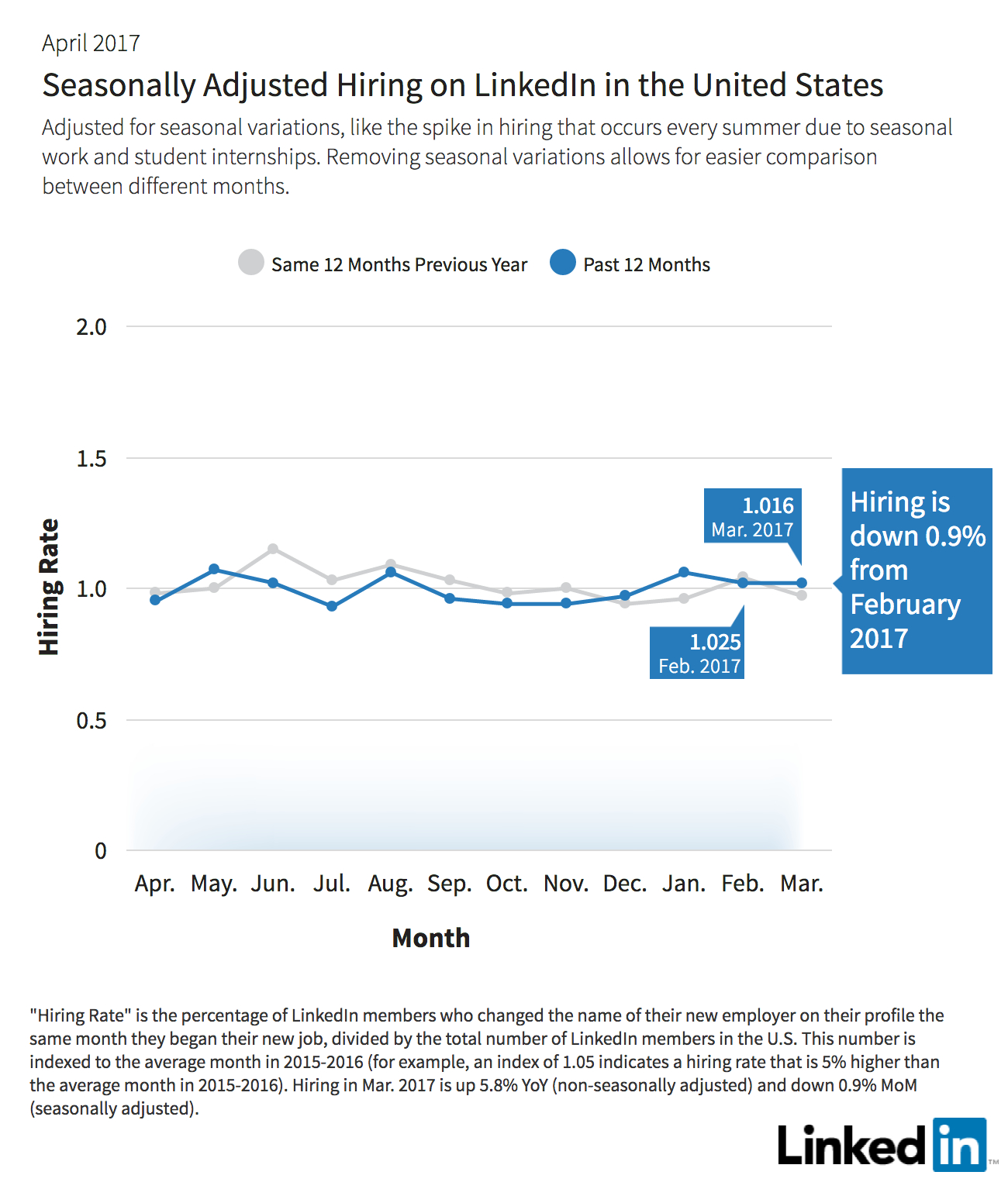 LinkedIn recruiting trends April 2017' - NAMER search volume 'recruiting trends' 320