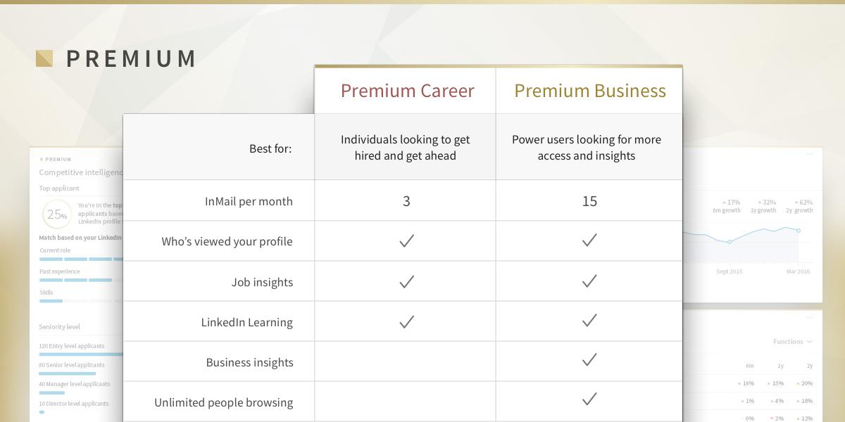 Las principales características de nuestras suscripciones premium