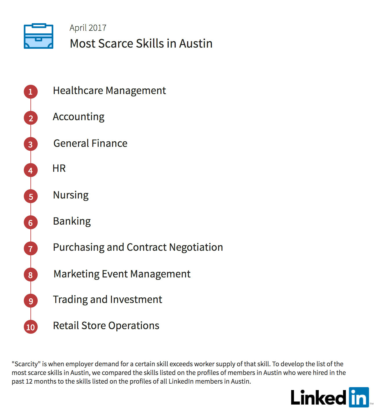 'austin jobs skills gaps' - NAMER search volume 6600 'austin jobs'