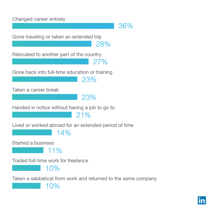 more than half of those experiencing a quarter life crisis are looking for career advice - How Linkedin May Help You Find A Job And Advance Your Career