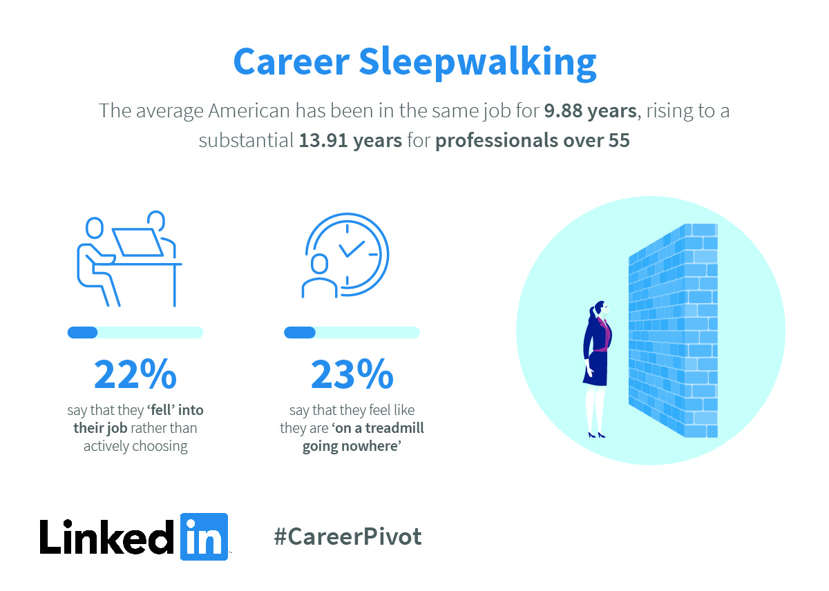 Are We In Danger Of Sleepwalking Into >> Nearly A Third Of U S Professionals Are Career Sleepwalking A