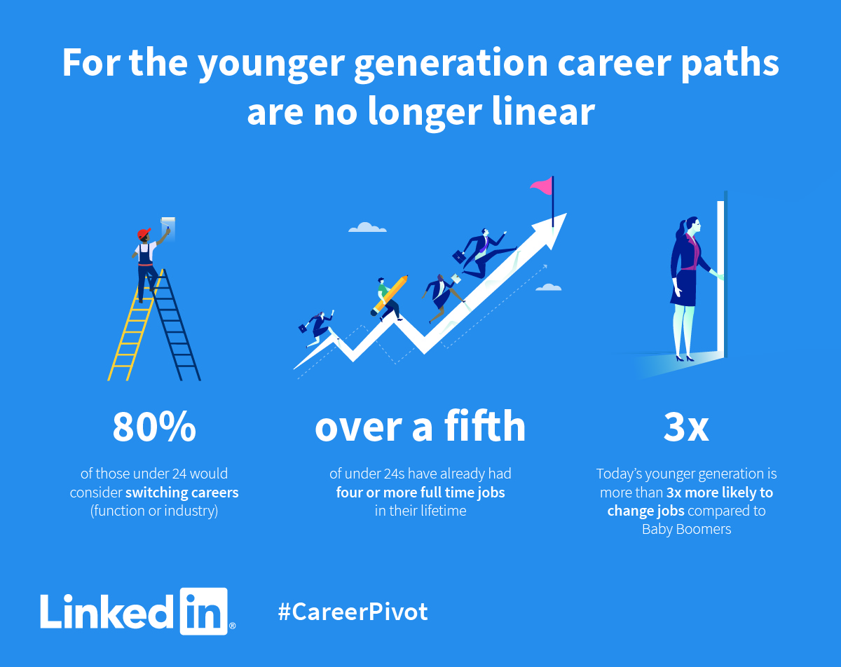 Nearly A Third Of U S Professionals Are Career Sleepwalking A Career Pivot Could Be Your Wake Up Call Official Linkedin Blog
