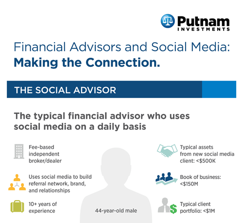 but new research from putnam investments affirms it financial advisors also use linkedin to enhance how they manage their relationships with current
