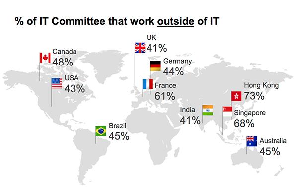ITCommitteeGlobalMap