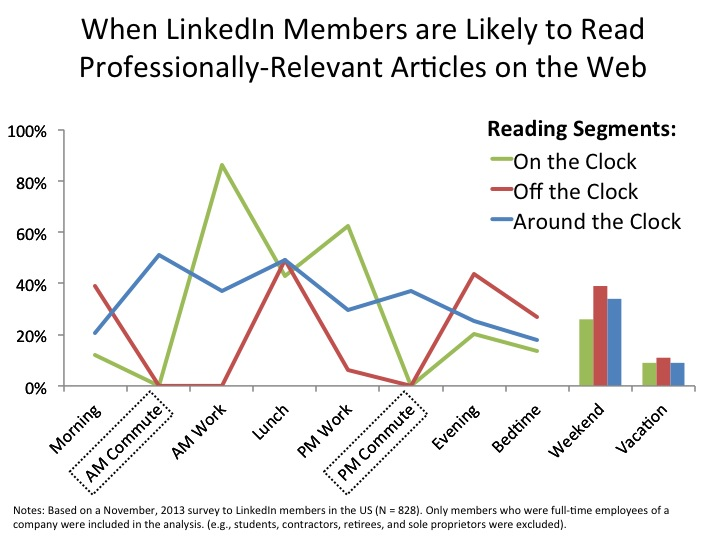 When LinkedIn Members are Likely to Read Professionally-Relevant Articles on the Web