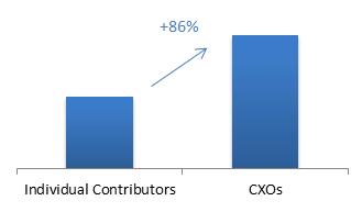 cxo_vs_ic_chart
