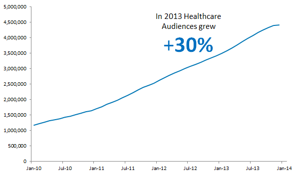 Healthcare Blog - Growth - 03252014
