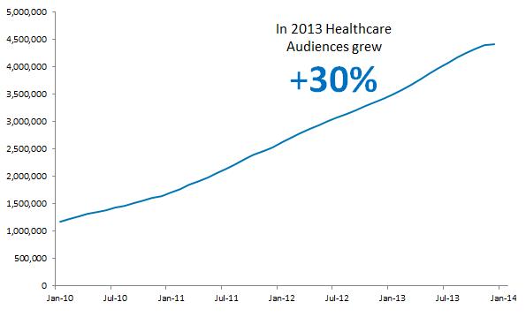 Healthcare Blog - Growth - 03252014