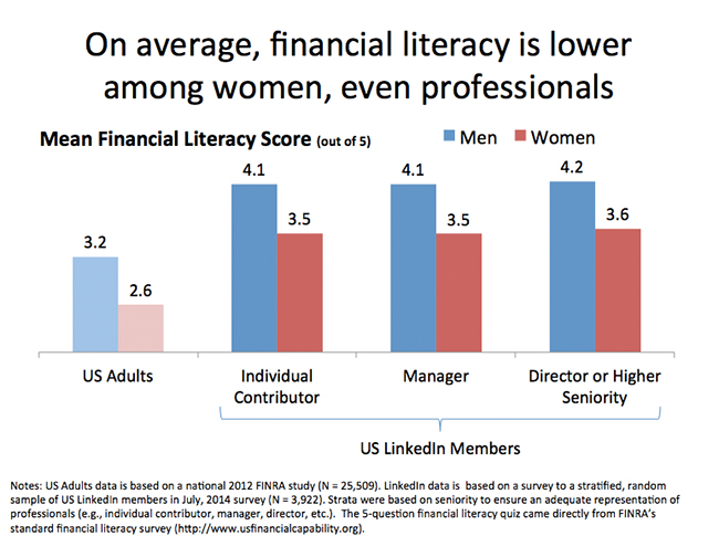Financial-Literacy-Women-LinkedIn