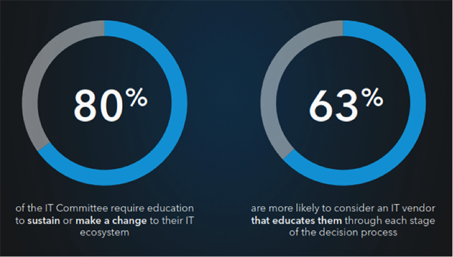IT-Committee-Education-LinkedIn-Stats