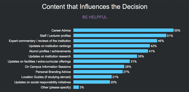 content influence decision