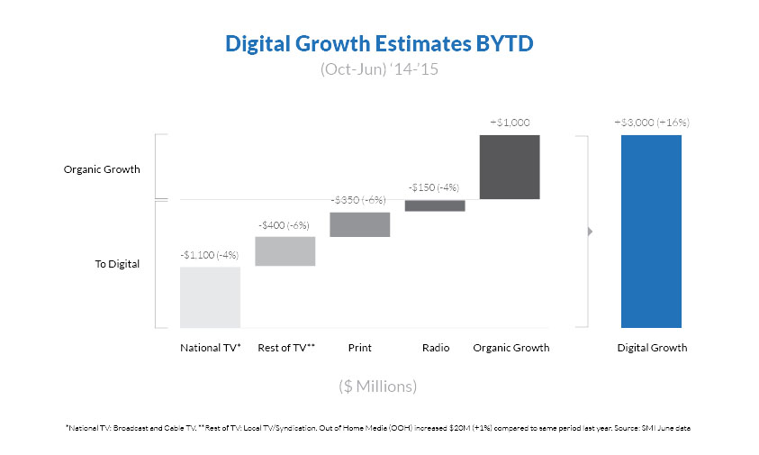 Digital Growth Estimates