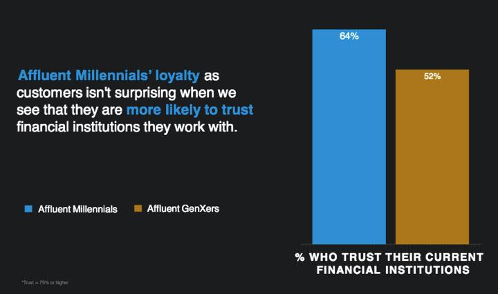 affluent loyalty