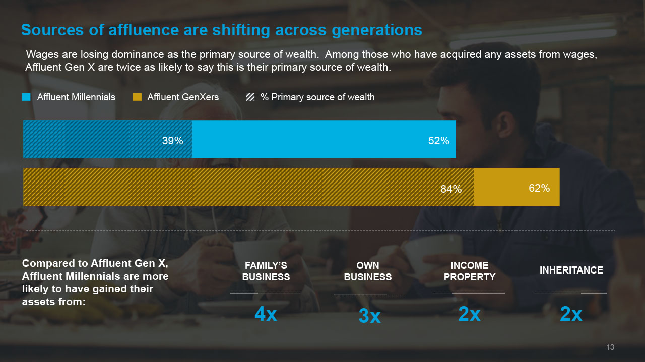 sources of affluence
