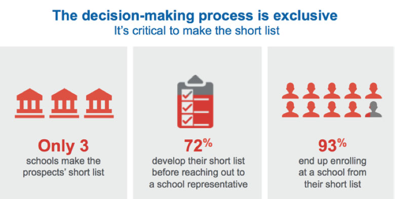 Decision Making EDU